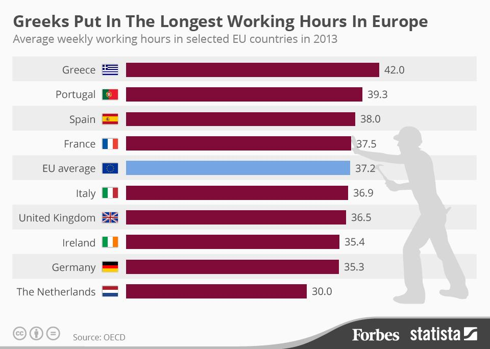 weekly working hours greece eu